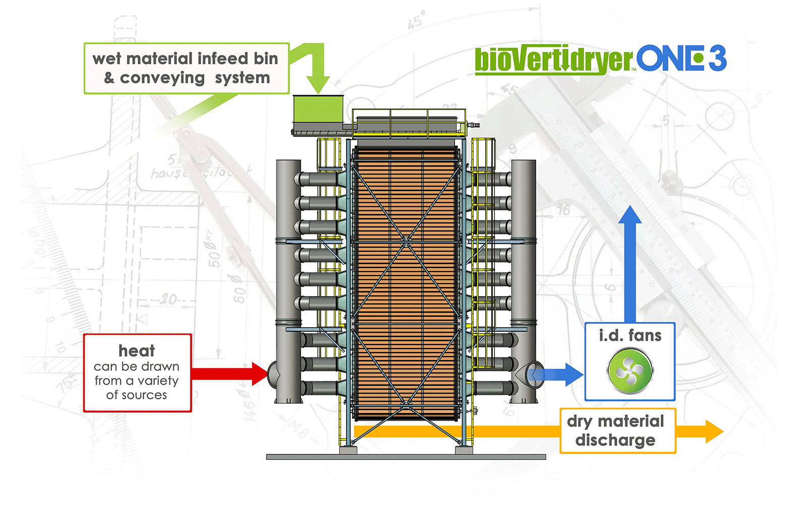 Process flow diagram of our biomass dryer process flow diagram for an altentech biomass dryer nvjuhfo Images